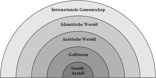 Saoedische invleodcirkels