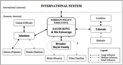 De Saoedische overhead en de voornaamste belangengroepen.