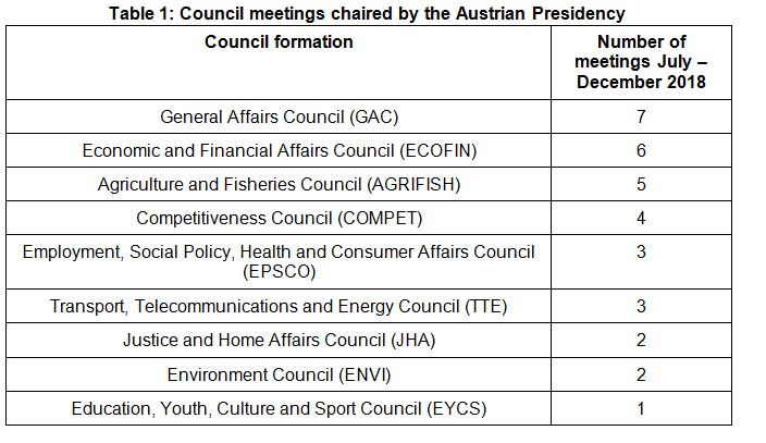 Council meetings chaired by the Austrian Presidency