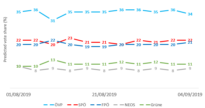 Figure: Polling for the 2019 Austrian parliamentary election